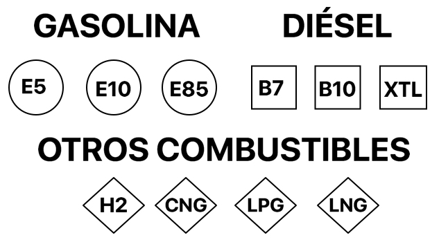 Etiquetado europeo combustibles